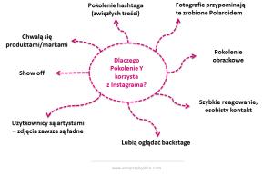 Instagram motywacje