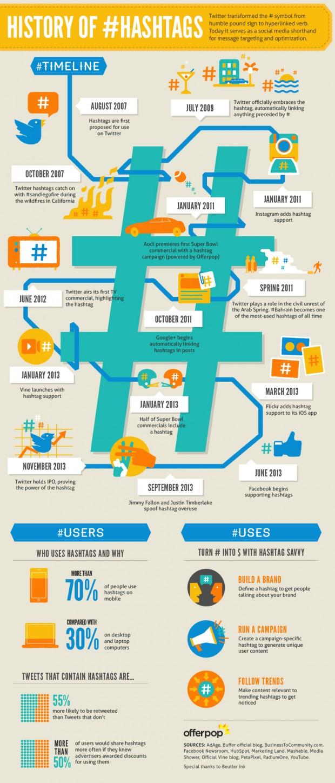 Hashtag-Infographic-620x1448